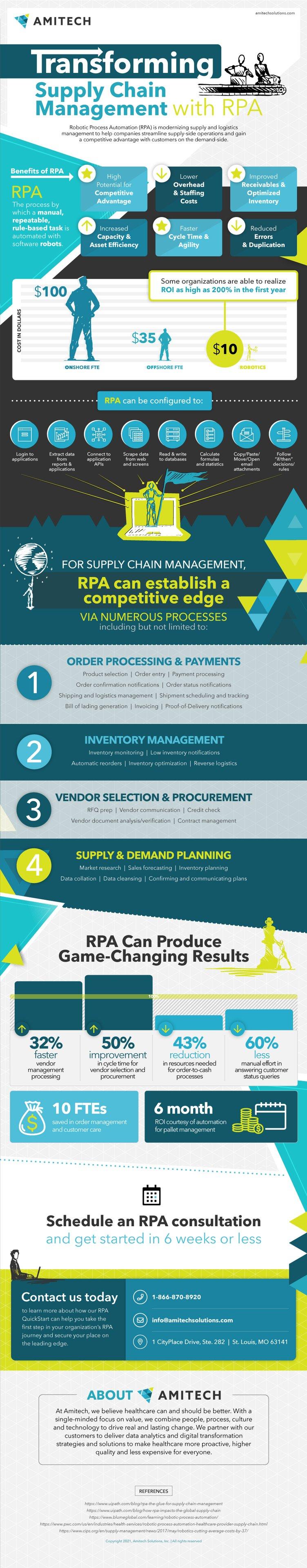 Amitech_RPA_SupplyChain_Infographic